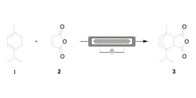 The use of the HANU™ reactor in combination with non-invasive inline Raman spectroscopy as a tool for a real-time kinetic study of a Diels-Alder reaction