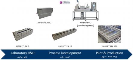Creaflow introduces the 2nd generation of HANU™ flow reactors