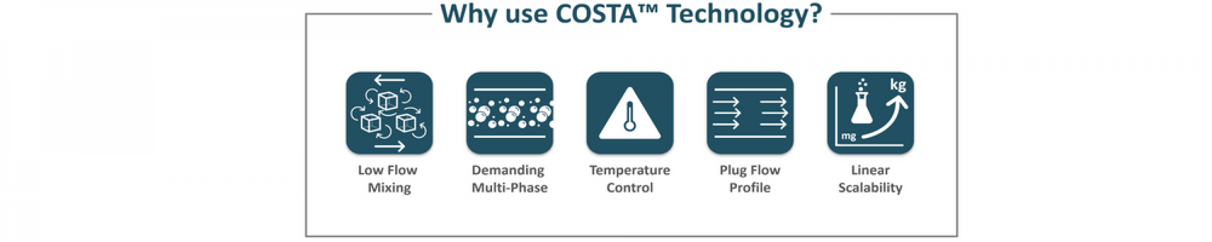 COSTA™ Technology